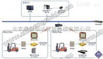 RFID仓储叉车智能引导作业系统