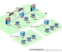 SCADA系统软件的组成部分