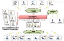 智慧水务管理系统工业软件