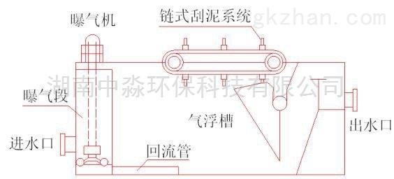 荆州涡凹气浮机设备