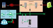 移动储能系统