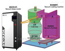 真空镀膜冷阱低温水汽捕集泵