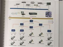 煤矿工业视频监控系统