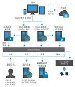 AccessMatrix UAM 通用访问管理