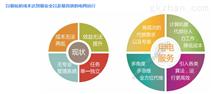 华南地区维度电气用电服务管理系统