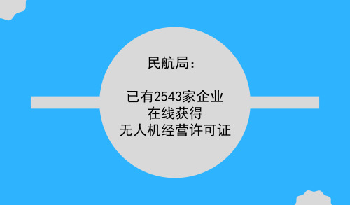 民航局:已有2543家企业在线获得无人机经营许可证