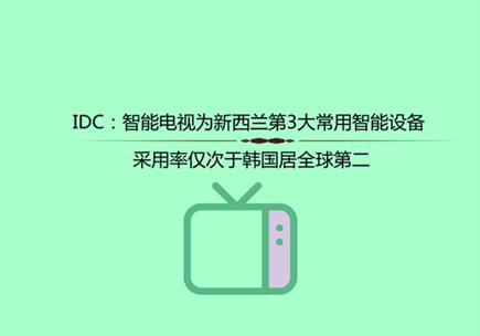 IDC:智能电视为新西兰第3大常用智能设备 采用率仅次于韩国