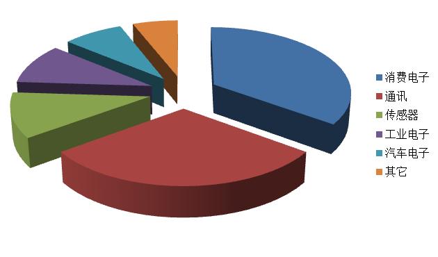 2018上半年四家半导体晶圆代工企业财报分析