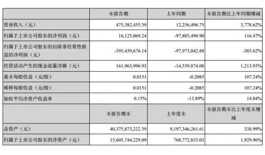 440亿元!维信诺再建一条柔性AMOLED产线