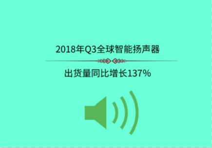 2018年Q3全球智能扬声器出货量同比增长137%