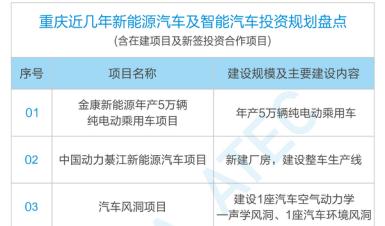 重庆:加快打造新能源和智能网联汽车研发制造基地,明年3月举办中国汽车技术展