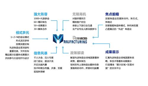 """2019(第七届)中国先进制造业大会暨""""上海制造""""高质量发展高峰论坛"""