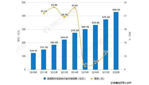 2018年中国医疗信息化行业分析:细分领域增长潜力巨大,市场格局或将集中发展