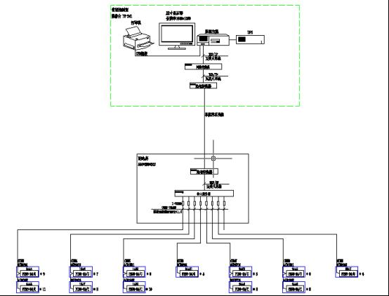 电力监控系统在北汽瑞丽汽车项目上的应用