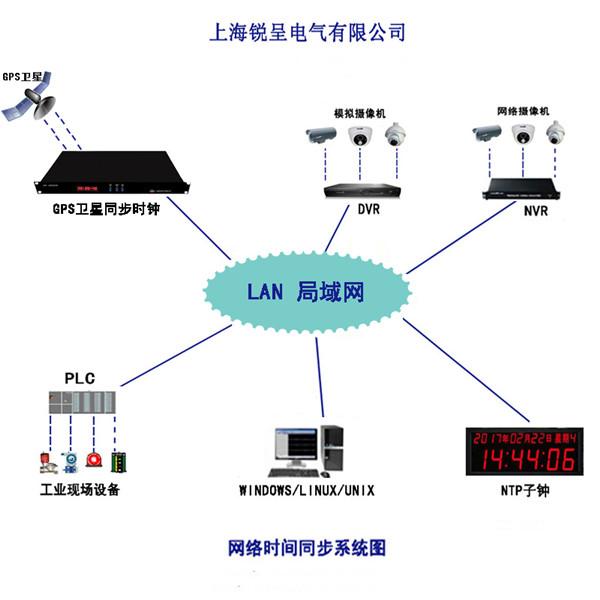 锐呈北斗二代授时服务器在贵阳市电子政务外网二期建设项目成功投运