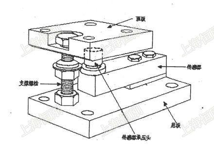 浮动式反应釜称重模块