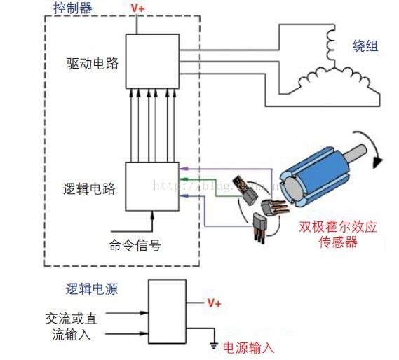 霍尔传感器在无刷直流电机中有着怎样的应用
