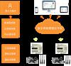 Acrelcloud-6000智慧消防安全服务云平台